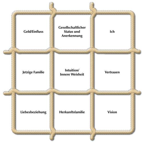 Systemo Seelenlandkarte2